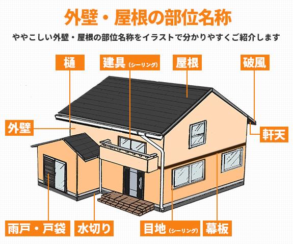 外壁・屋根の部位名称