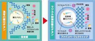 ラジカル制御技術 日本ペイントパーフェクトトップ